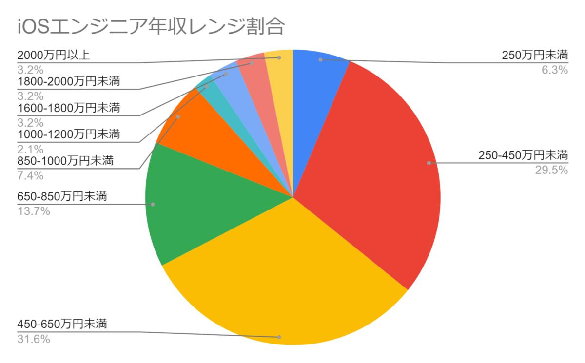 iOSエンジニアの年収レンジ
